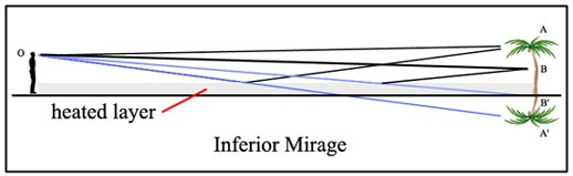 inferior_mirage - An optical illusion produced when the stimulus presented to the senses has been altered by environmental conditions that affect the refractive index of the air.