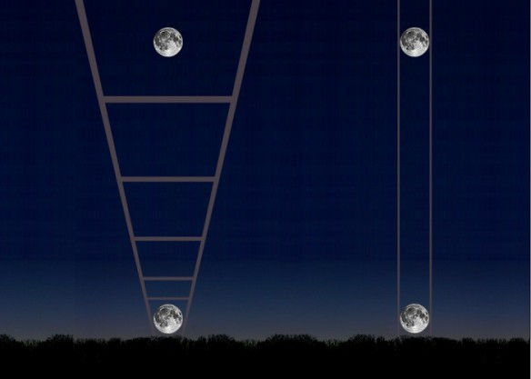 The Moon Illusion - Perceptual Consistency and Constancy