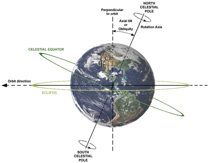 February 12. A Reason to Celebrate Creation. Earth's Rotational Spin provides the experience of Time by causing changes in the environment which Man perceives as Day and Night. This cyclical change of alternating periods of Light and Darkness is synchronized with Man's Biological Rhythms.