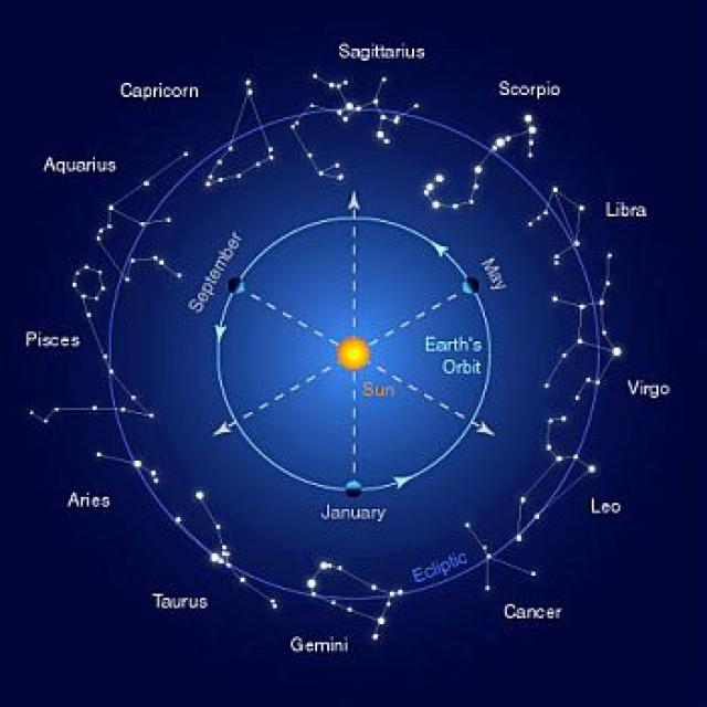 "SUN - SPIRITUALISM - COPERNICAN REVOLUTION: In a moving world and universe called ""JAGAT"", the entity called Soul and Spirit, or ""BHAVANA"" provides the unchanging operating system to make the human existence a reality."