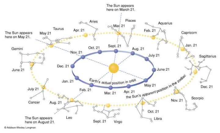 Tat Asmi Prabhu - Natural Vs Supernatural Dualism. Sun's apparent motion or path in Supernatural or Extraterrestrial Realm crossing Signs of Zodiac.