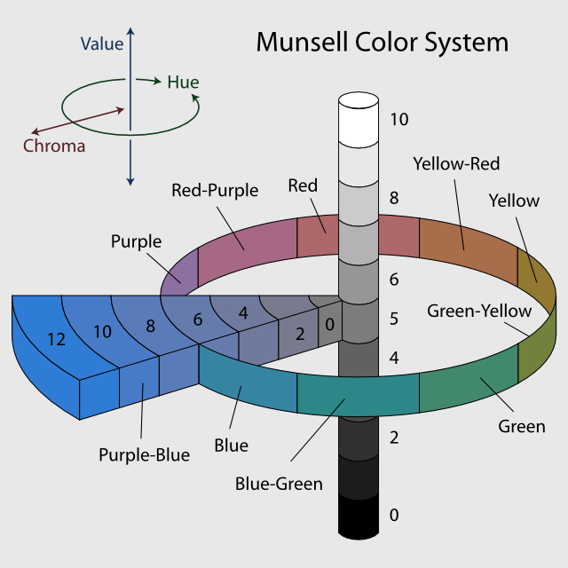 Spiritualism-The Colors of Life- Munsell System may provide a great understanding of color, but a biologist has to understand the role and purpose of color in relation to a living thing's ability to survive in nature by defending its existence and through reproductive success and by adapting to variable environmental conditions and factors that are peculiar to its biological community with which it constantly interacts.
