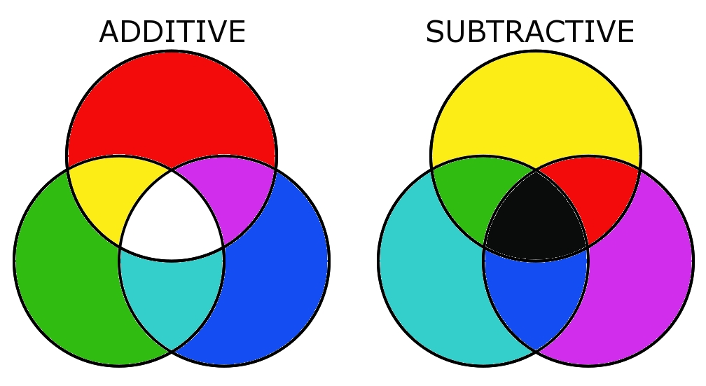 WholeDude-WholeDesigner: Red, Green, and Blue are the true primary colors. All other colors can be produced using additive or subtractive mixing.