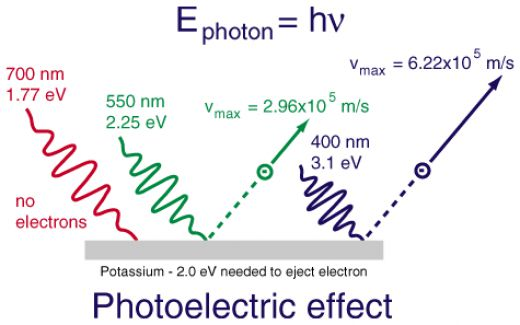 WholeDude - WholeDesigner - Photochemistry: The energy change initiating a photochemical process always involves excitation of one electron from a state of low energy to a state of higher energy. The energy content of light depends upon its frequency.