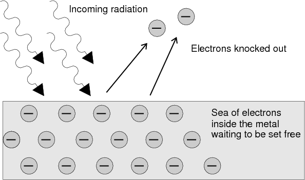 WholeDude - WholeDesigner - Photochemistry: The Photoelectric Effect describes the emission of electrons by substances when light falls on their surface.