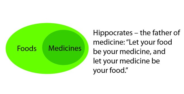 SPIRITUALITY SCIENCE - WHOLE MEDICINE: Hippocrates stressed the importance of human nutrition, the role of diet in the causation of disease and the use of food in treating disease.
