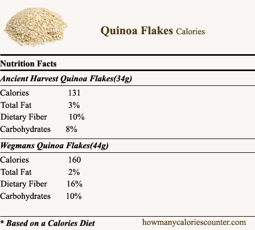JAMES GRIFFIN QUINOA CHALLENGE AWARD: The purpose of this Award is to seek the full description of the Chemical Composition of Food products that we consume. The Nutrition Facts must include all items of nutritional significance.