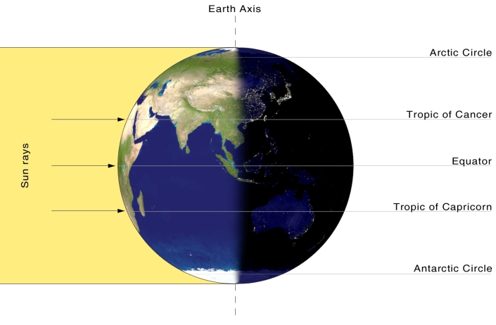 CELESTIAL MECHANICS - A DEVOTIONAL INQUIRY: EQUINOX IS THE TIME WHEN THE SUN CROSSES THE CELESTIAL EQUATOR MAKING NIGHT AND DAY OF EQUAL LENGTH IN ALL PARTS OF THE EARTH. TO INTERPRET THIS CELESTIAL MOTION, I USE THE PRINCIPLE CALLED DEVOTION TO GUIDE MY SCIENTIFIC INQUIRY OF MY WORLD EXPERIENCE.