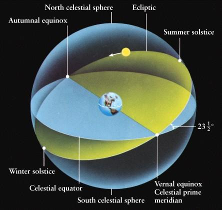 CELESTIAL MECHANICS - A DEVOTIONAL INQUIRY: ASTRONOMY IS THE SCIENCE THAT STUDIES THE MOTIONS AND NATURE OF CELESTIAL BODIES. MODERN ASTRONOMY MADE A GREAT PROGRESS IN THE UNDERSTANDING OF THE UNIVERSE. BUT, FOR TIMEKEEPING MAN STILL DEPENDS UPON THE OBSERVED APPARENT MOTIONS OF THE SUN ACROSS THE SKY. A DEVOTIONAL INQUIRY WILL BRING CONSISTENCY BETWEEN REAL AND APPARENT MOTIONS.