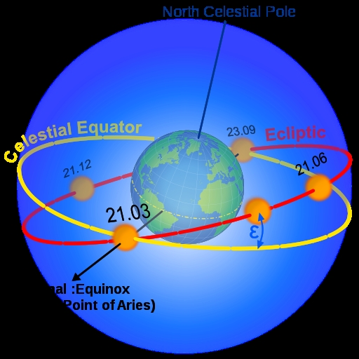 CELESTIAL MECHANICS - A DEVOTIONAL INQUIRY:  CELESTIAL SPHERE IS AN IMAGINARY SPHERE THAT HAS THE OBSERVER AT ITS CENTER.  THE CELESTIAL EQUATOR IS THE PROJECTION OF THE EARTH'S EQUATOR ONTO THE CELESTIAL SPHERE. ECLIPTIC IS THE APPARENT PATH TAKEN BY SUN IN THE CELESTIAL SPHERE. I USE THE FACTOR CALLED DEVOTION TO UNDERSTAND THE EXPERIENCE CAUSED BY CELESTIAL DYNAMICS.