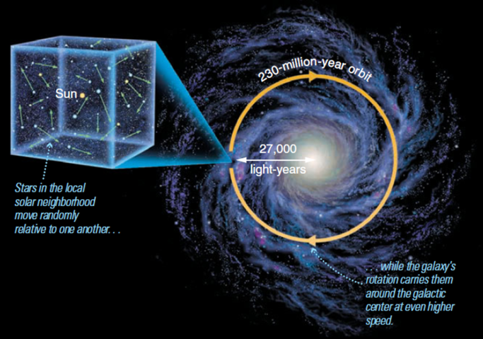CELESTIAL MECHANICS - A DEVOTIONAL INQUIRY: THE MILKY WAY GALAXY SYSTEM IS JUST ONE OF THE BILLIONS OF GALAXIES THAT MAKE UP THE UNIVERSE. SUN'S PERIOD OF REVOLUTION, ITS CIRCULAR ORBIT ABOUT THE GALACTIC CENTER TAKES ABOUT 200 MILLION YEARS. HOW SHOULD WE INTERPRET THIS INFORMATION???