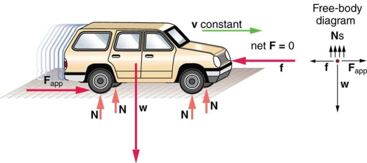 SPIRITUALITY SCIENCE - WHOLE DYNAMICS - WHOLE EQUILIBRIUM:  THE CAR IS IN DYNAMIC EQUILIBRIUM BECAUSE IT IS MOVING AT CONSTANT VELOCITY. THERE ARE HORIZONTAL, AND VERTICAL FORCES, BUT THE NET EXTERNAL FORCE IN ANY DIRECTION IS ZERO.