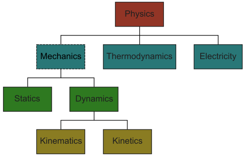 SPIRITUALITY SCIENCE - WHOLE DYNAMICS - WHOLE EQUILIBRIUM: IT IS IMPORTANT TO KNOW THE MEANING OF WORDS USED IN THE CONVERSATION TO DISCUSS ABOUT LAPLACIAN DETERMINISM.