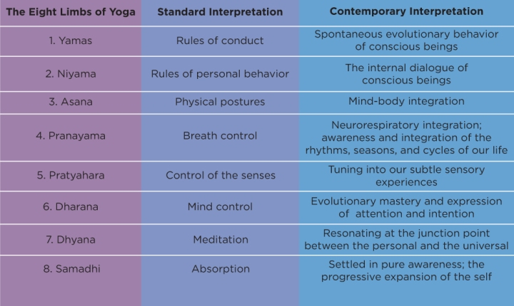 "SPIRITUALITY SCIENCE - WHOLE YOGA : THE SCHOOL OF INDIAN THOUGHT CALLED YOGA WAS EXPOUNDED BY PATANJALI WHO DESCRIBED THE YOGA SUTRAS AND THE EIGHTFOLD PATH TO ""SAMADHI"" OR IDENTIFICATION OF INDIVIDUAL CONSCIOUSNESS WITH THE GODHEAD."