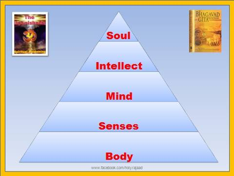 BHARAT DARSHAN - BHAGVAN VED VYAS - AUTHOR OF GEETOPANISHAD. BODY-MIND-SOUL ARE CONNECTED TO EACH OTHER, WITH SOUL HAVING A CENTRAL CONTROLLING POWER OVER SOME ASPECTS OF FUNCTIONS OF OTHER PARTS OR UNITS TO PROMOTE UNITY AND HARMONY.