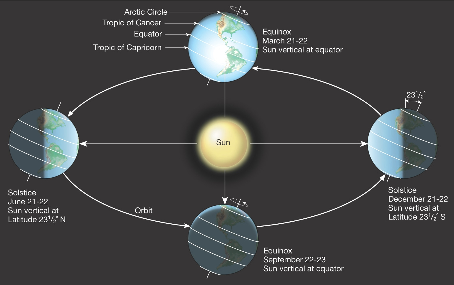 Spirituality Science  U2013 Photoperiodism  U2013 September Equinox  U2013 Bhavanajagat