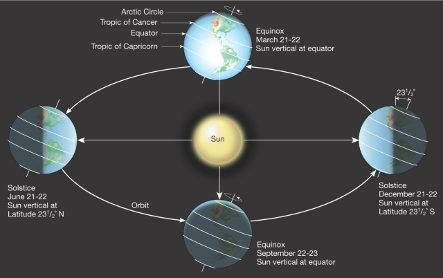 SPIRITUALITY SCIENCE - PHOTOPERIODISM - SEPTEMBER EQUINOX. VERNAL EQUINOX AND AUTUMNAL EQUINOX ARE TWO POINTS ON THE CELESTIAL SPHERE WHERE THE PATH OF SUN'S APPARENT MOTION IN SKY OR ECLIPTIC AND THE CELESTIAL EQUATOR INTERSECT. BUT THE SEASONAL CHANGE IS NOT INFLUENCED BY SUN'S REAL MOTION AROUND MILKYWAY GALACTIC CENTER.