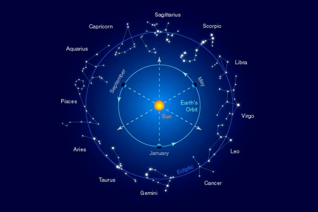 Makar Sankranti - Saturday, January 14, 2017. Sun's Apparent Motions Across Sky have Real Consequences for Life on Planet Earth.