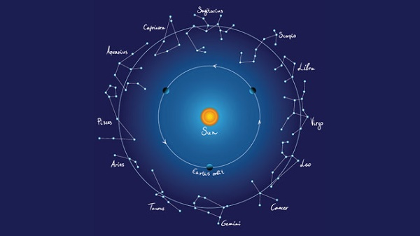Makar Sankranti - Saturday, January 14, 2017. Man cannot dismiss Apparent Motions of Sun across Sky as Illusion. This Illusion has Real Consequences as it determines Man's Existence as Mortal Being.