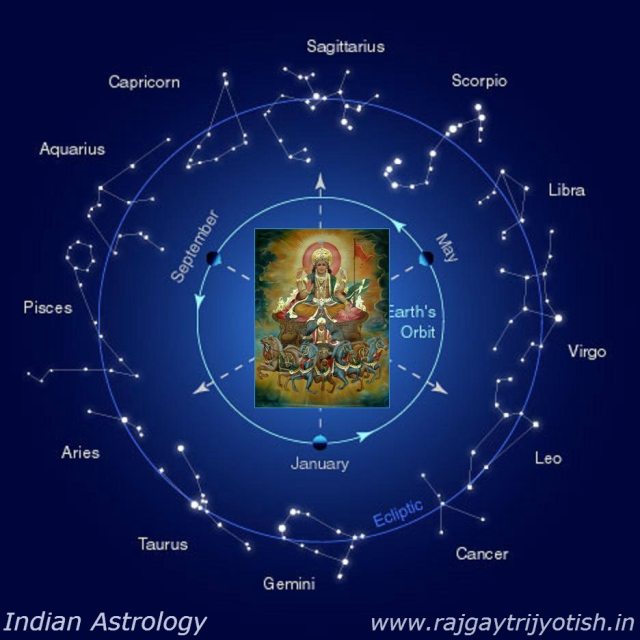 MAKAR SANKRANTI - SATURDAY, JANUARY 14, 2017. SUN'S JOURNEY ACROSS CELESTIAL SPHERE.