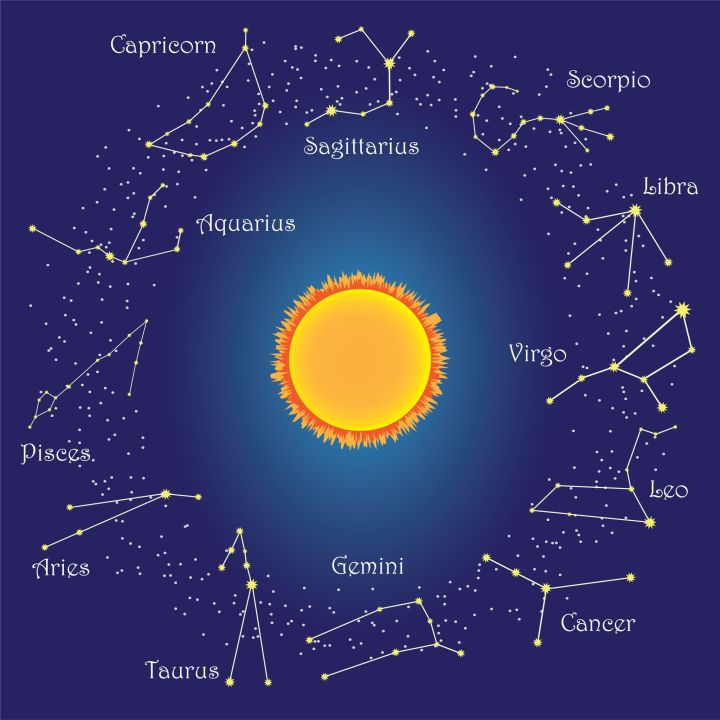 "Makar Sankranti - Saturday, January 14, 2017. Sun's Annual Celestial Path. On this Day, Sun begins to traverse across Zodiacal Constellation of Capricorn or ""MAKAR."""