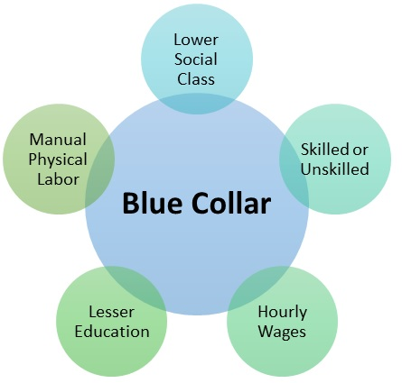 """In my analysis, FLSA is fundamentally flawed for it divides workers into categories such as """"White Collar"""" and """"Blue Collar"""" without understanding the basis for the man's existence in the natural world."""